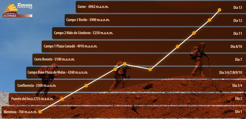 Gráfico da altitude e de aclimatação