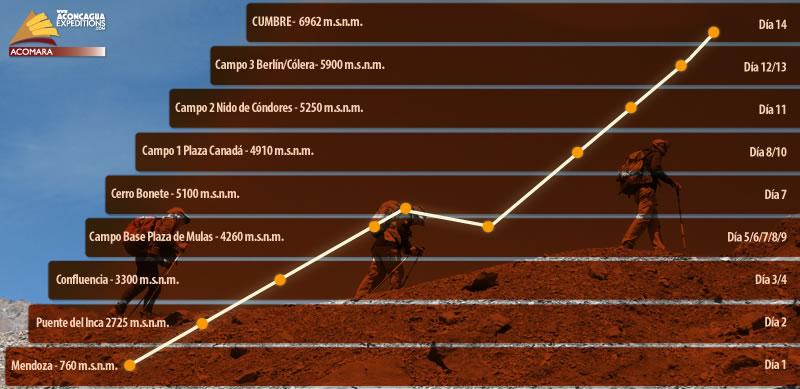 The ascent route Aconcagua