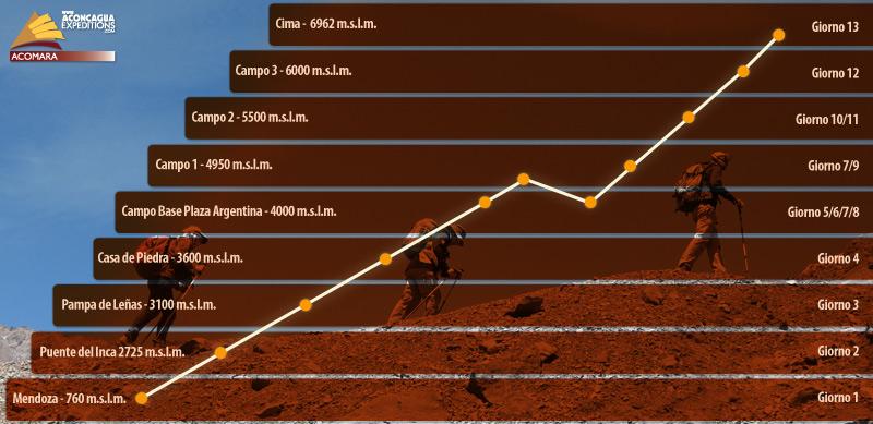 Grafica di Altitudine e Acclimatazione