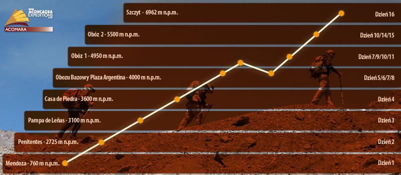 Wykres wysokości i aklimatyzacji