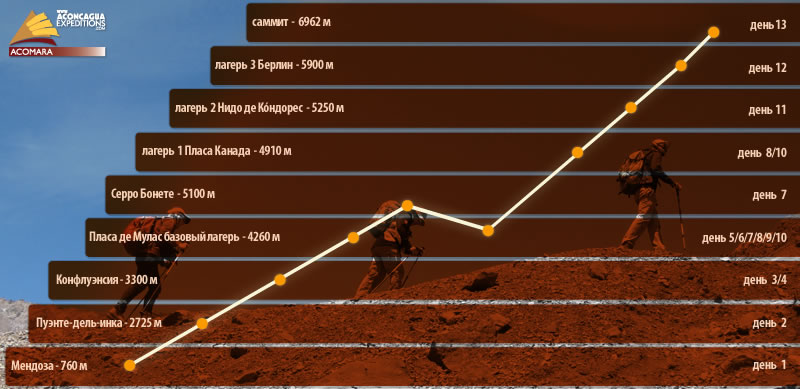 The ascent route Aconcagua