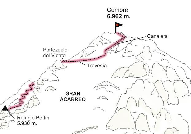 Ruta Normal Aconcagua |